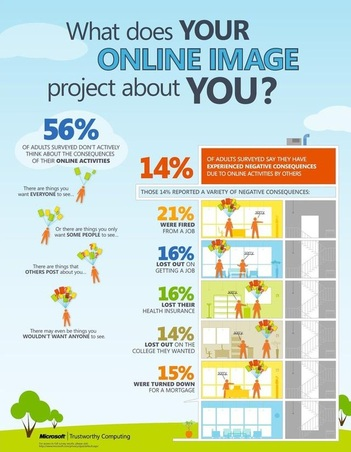 RISKS OF A DIGITAL FOOTPRINT AND HOW TO BE CYBER SAFE - Bullying facts